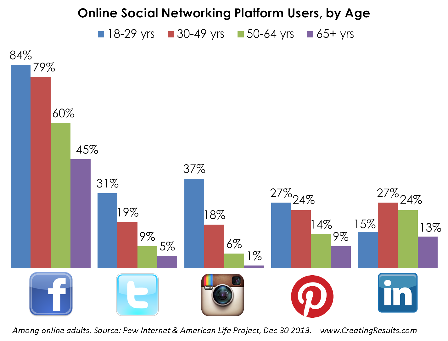 Online Social Networking Platform Users By Age